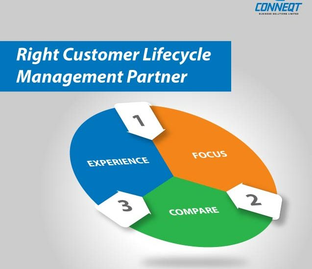 https://conneqtcorp.com/us/wp-content/uploads/2019/12/key-points-to-select-the-right-customer-lifecycle-management-partner.jpg